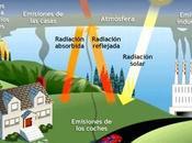 Efecto invernadero: Causas, Consecuencias Soluciones