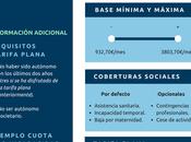 Bases cotización autónomo Presupuestos Generales 2018 (Infografía)