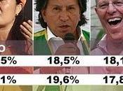 Comparación resultados últimas encuestas