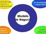 Innovación modelo negocio