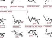 Figuras técnicas chartistas para toma decisiones Bolsa