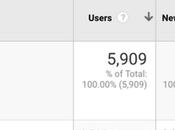 Cambios tráfico proveniente imágenes Google Analytics