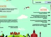 Sistema educativo Lituania #infografia #infographic #education