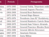 Dictaduras América Latina (PUE)