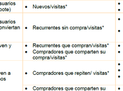 Objetivos KPIs indicadores marketing online