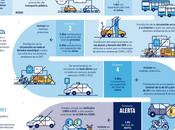 Protocolo contaminación Madrid, ¿puedo circular