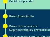 Etapas proyecto emprendedor (Infografía)
