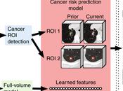 Predicción riesgo cáncer mejor máquinas…