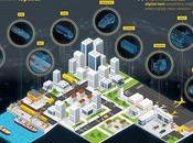elabora informe sobre Implementación Gemelos Digitales para mejorar operaciones logísticas