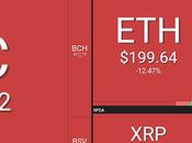 Bitcoin debajo 10,000 segunda julio