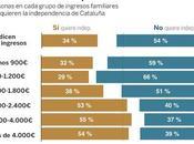 datos importantes. Indepes Cataluña