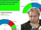 "Entrevista Cayo Lara: alcalde luchado contra corrupción España perdido elecciones Seseña"""