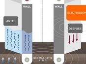 Electroósmosis: tratamientos funcionan