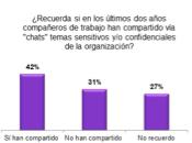 """RISCCO realizó sondeo sobre privacidad mensajes sensitivos organización """"Chats""""."""