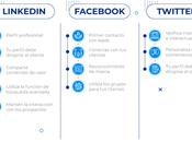 Social Selling: cómo puede ayudar negocio
