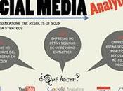 Cinco pasos para medir estrategia social media