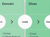 Cómo usar elementos visuales para aumentar ventas