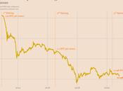 Analistas aseguran precio Bitcoin podría incrementarse veces cuestión meses debido último halving