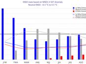 fenómeno Niña débil continúa existe probabilidad transición ENSO-neutral durante abril junio