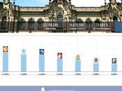 ONPE 95.842%: Castillo 19.09%, Fujimori 13.35%, López Aliaga 11.68%, Soto 11.64%