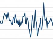 tasa crecimiento Chile, 1820-2018 (usando datos Proyecto Maddison)