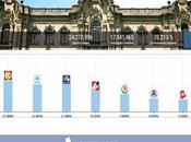 ONPE 99.979%: Castillo 19.10%, Fujimori 13.36%, López Aliaga 11.69%, Soto 11.58%