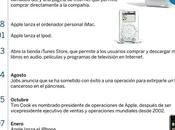 años Steve Jobs Apple