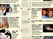 años Star Trek