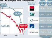 """Bancos franceses pierden mitad valor tres meses curso nuevo """"momento Lehman"""""""