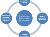 formas para detectar oportunidades innovación pyme