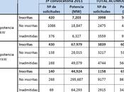 actualidad económica plantas fotovoltaicas españolas