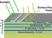 Diseñan nuevo material solar superabsorbente