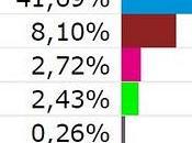 Resultados electorales marmolejo