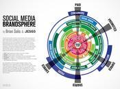 Coleccion infografías para comprender redes sociales