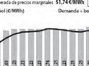 precio electricidad baja subasta Cesur