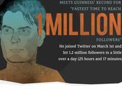 artistas famosos redes sociales, infografia