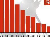 Clasificación provisional Gusta Polifonik 2012 Martes enero