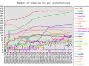 concurso popularidad Debian