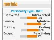Contra aburrimiento: test personalidad